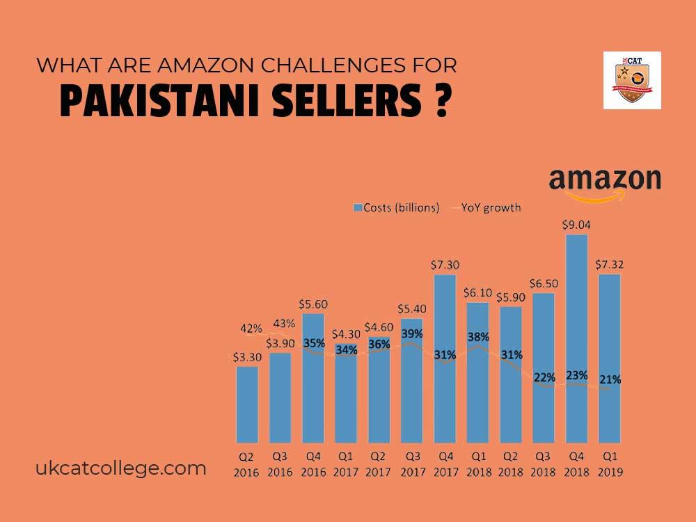 Amazon challenges for Pakistani